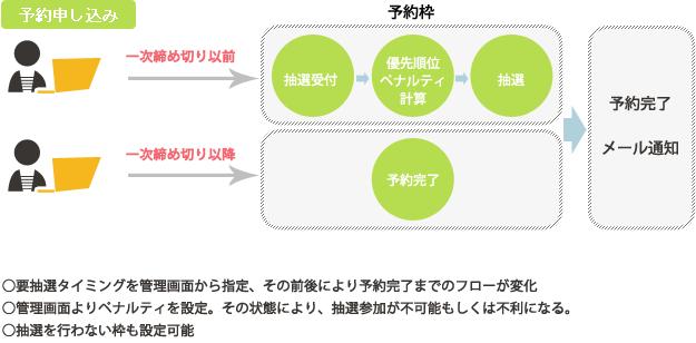 課題の解決策の説明チャート