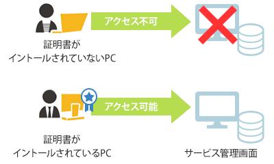 予約システムの管理画面にアクセスできる端末(クライアントPC)を特定の端末だけに制限