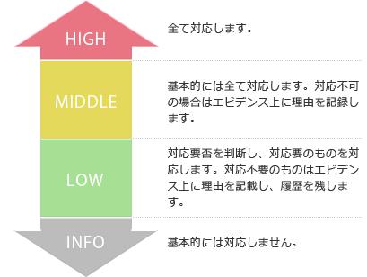 検出レベルの具体例